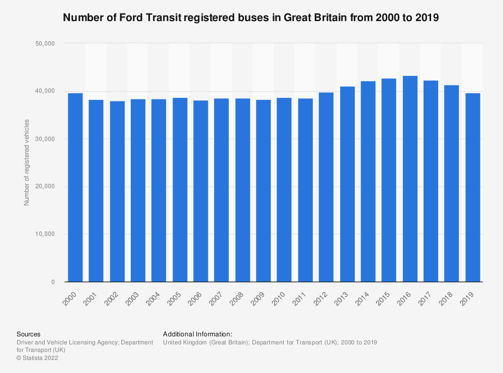 Statistic: Number of Ford Transit registered buses in Great Britain from 2000 to 2019 | Statista