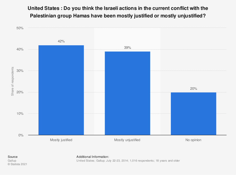 Statistic: United States : Do you think the Israeli actions in the current conflict with the Palestinian group Hamas have been  mostly justified or mostly unjustified? | Statista