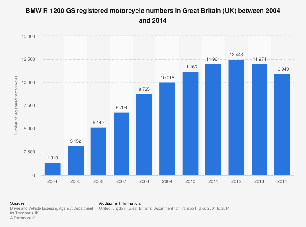 Statistic: BMW R 1200 GS registered motorcycle numbers in Great Britain (UK) between 2004 and 2014 | Statista