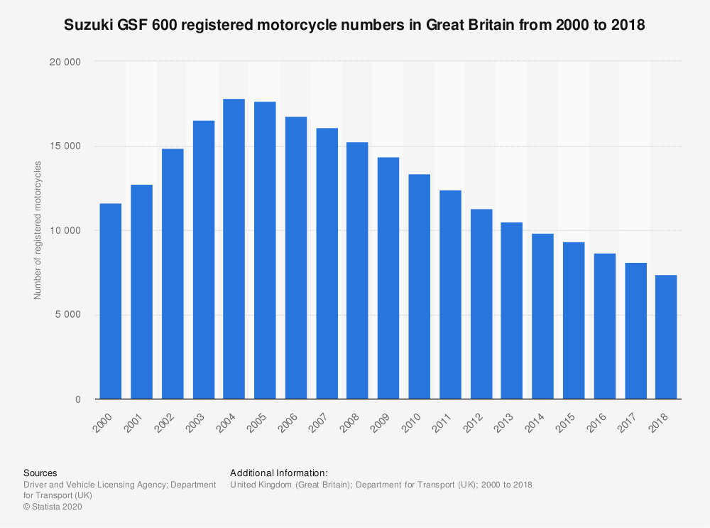 Statistic: Suzuki GSF 600 registered motorcycle numbers in Great Britain from 2000 to 2018 | Statista