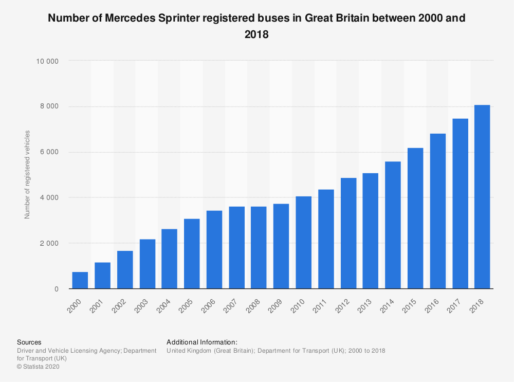 Statistic: Number of Mercedes Sprinter registered buses in Great Britain between 2000 and 2018 | Statista