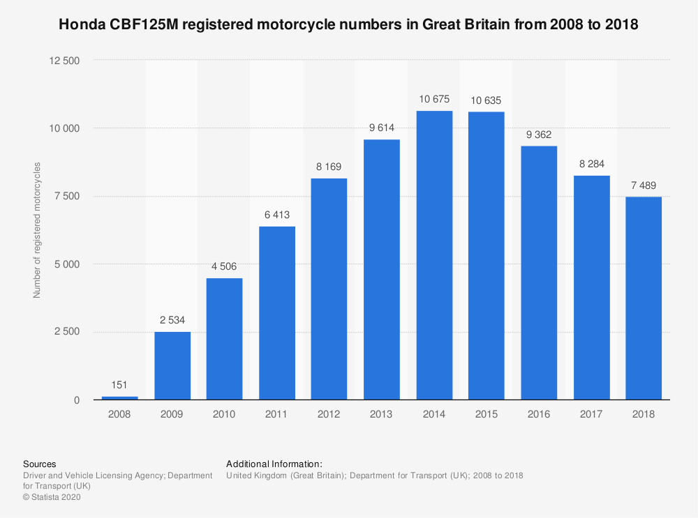 Statistic: Honda CBF125M registered motorcycle numbers in Great Britain from 2008 to 2018 | Statista