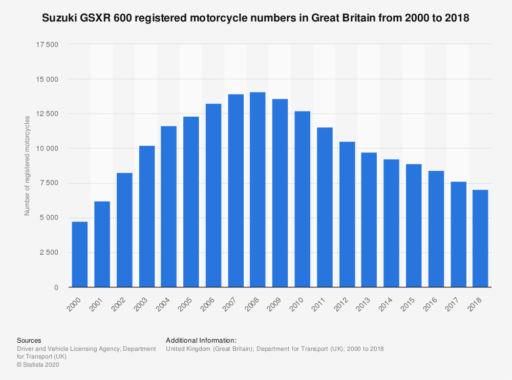 Statistic: Suzuki GSXR 600 registered motorcycle numbers in Great Britain from 2000 to 2018 | Statista