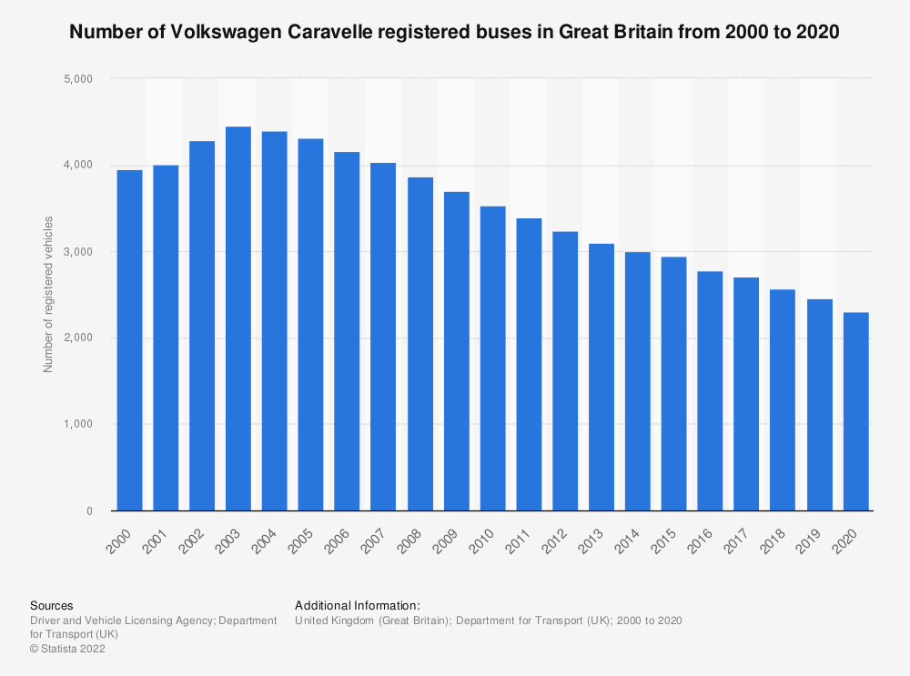 Statistic: Number of Volkswagen Caravelle registered buses in Great Britain from 2000 to 2018 | Statista