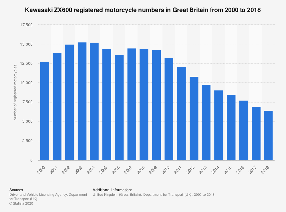 Statistic: Kawasaki ZX600 registered motorcycle numbers in Great Britain from 2000 to 2018 | Statista