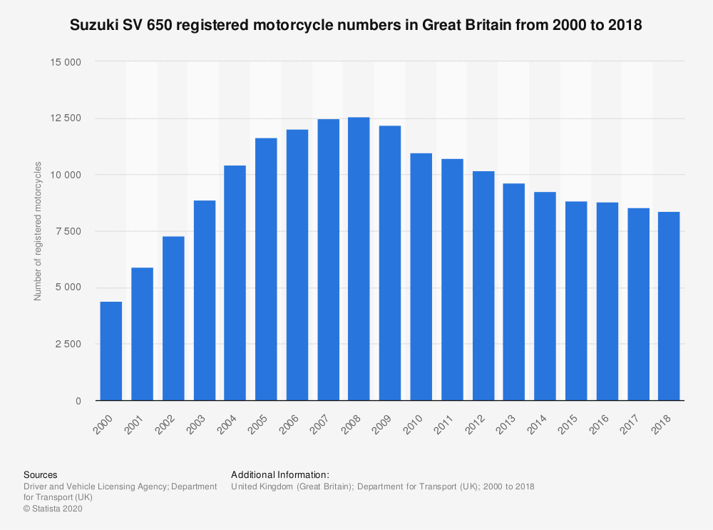 Statistic: Suzuki SV 650 registered motorcycle numbers in Great Britain from 2000 to 2018 | Statista