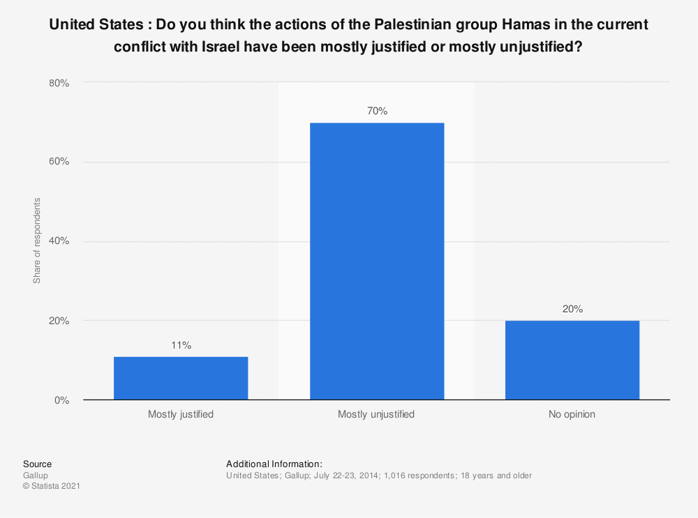 Statistic: United States : Do you think the actions of the Palestinian group Hamas in the current conflict with Israel have been mostly justified or mostly unjustified? | Statista