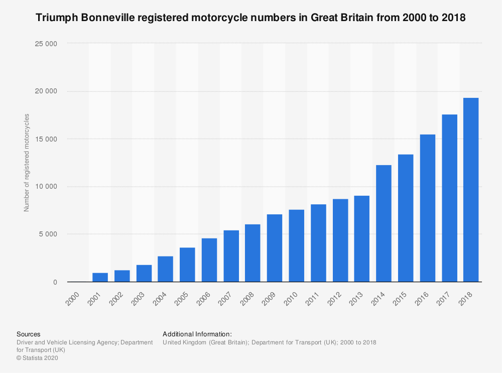 Statistic: Triumph Bonneville registered motorcycle numbers in Great Britain from 2000 to 2018 | Statista
