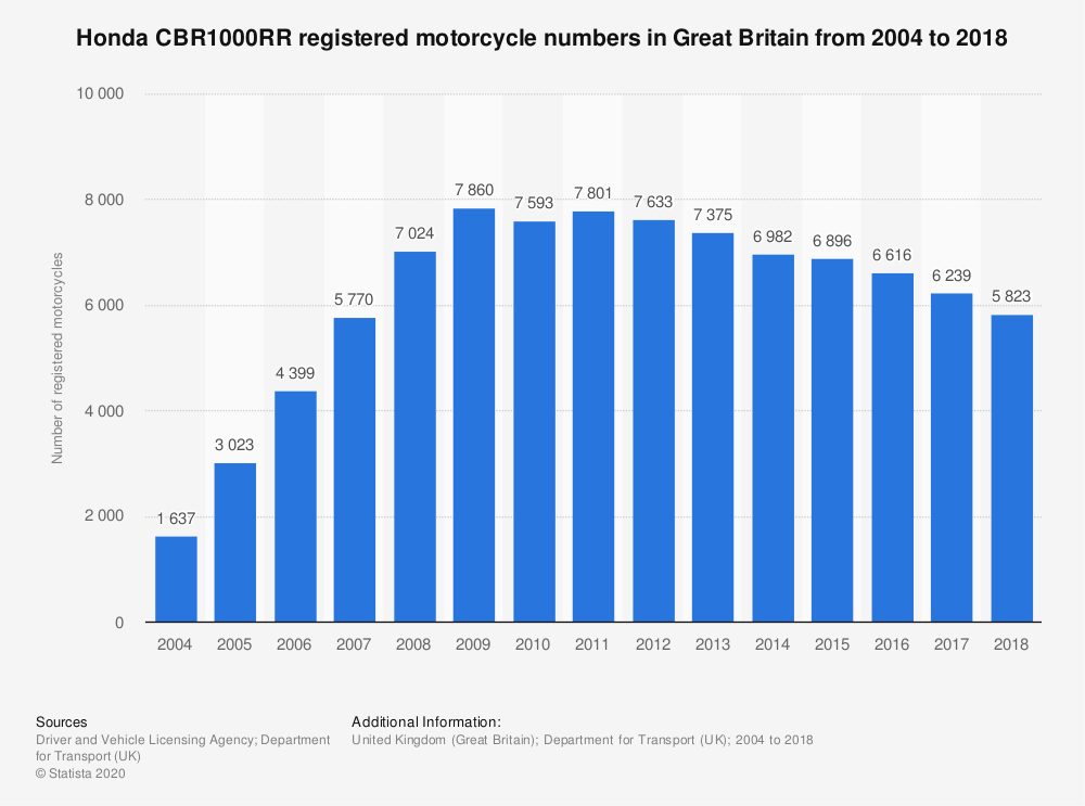 Statistic: Honda CBR1000RR registered motorcycle numbers in Great Britain from 2004 to 2018 | Statista