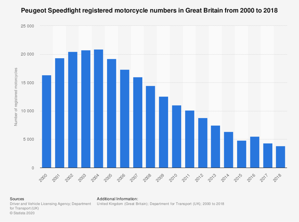 Statistic: Peugeot Speedfight registered motorcycle numbers in Great Britain from 2000 to 2018 | Statista