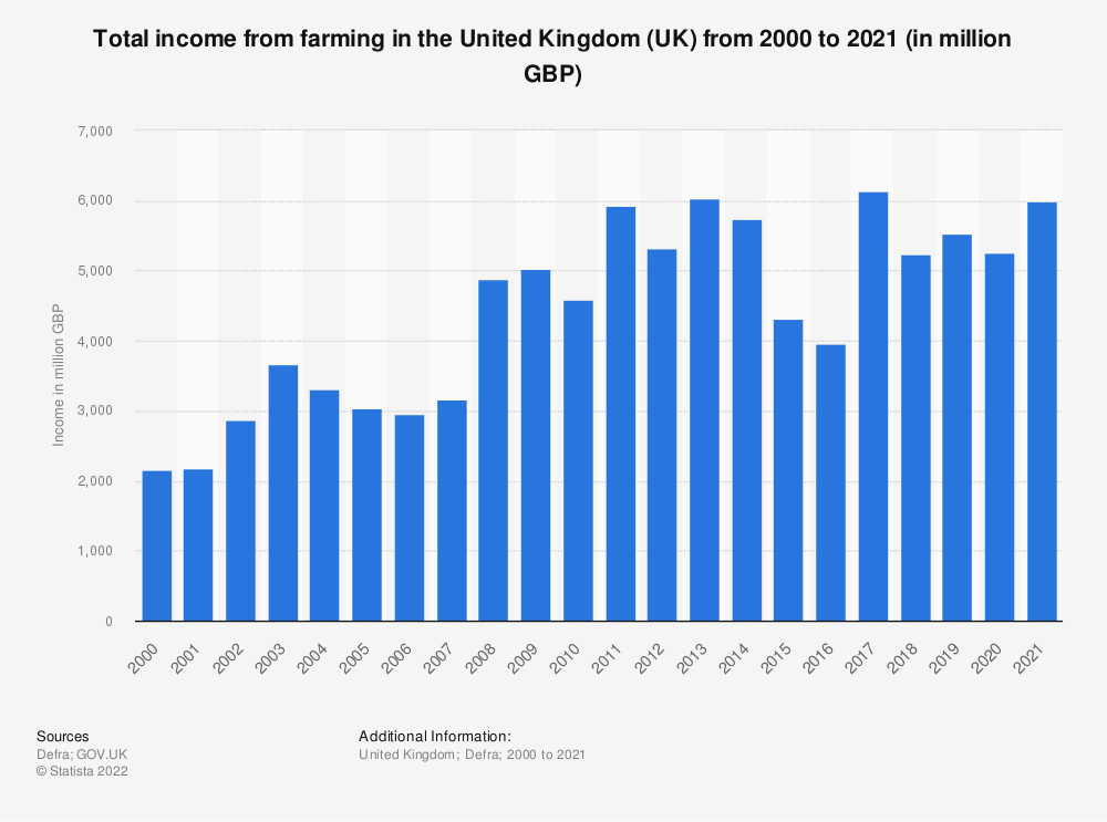 Statistic: Total income from farming in the United Kingdom (UK) from 2000 to 2018 (in million GBP) | Statista