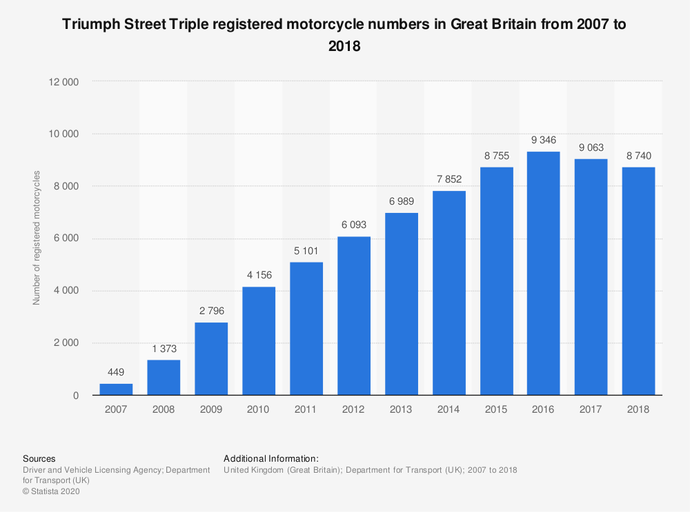 Statistic: Triumph Street Triple registered motorcycle numbers in Great Britain from 2007 to 2018 | Statista