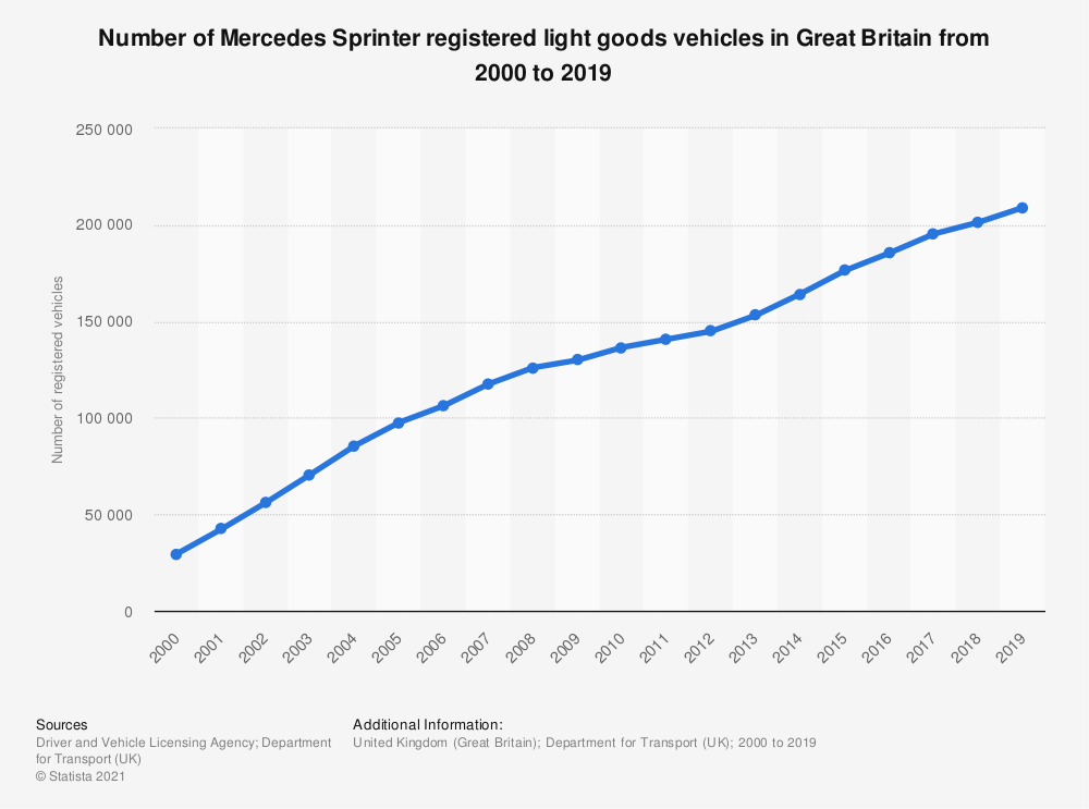 Statistic: Number of Mercedes Sprinter registered light goods vehicles in Great Britain from 2000 to 2018 | Statista