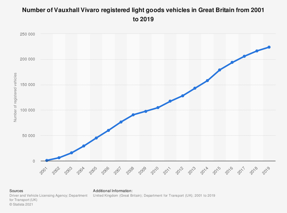 Statistic: Number of Vauxhall Vivaro registered light goods vehicles in Great Britain from 2001 to 2018 | Statista