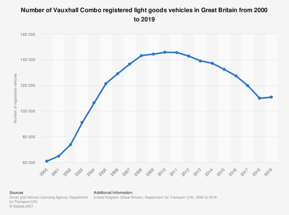 Statistic: Number of Vauxhall Combo registered light goods vehicles in Great Britain from 2000 to 2018 | Statista