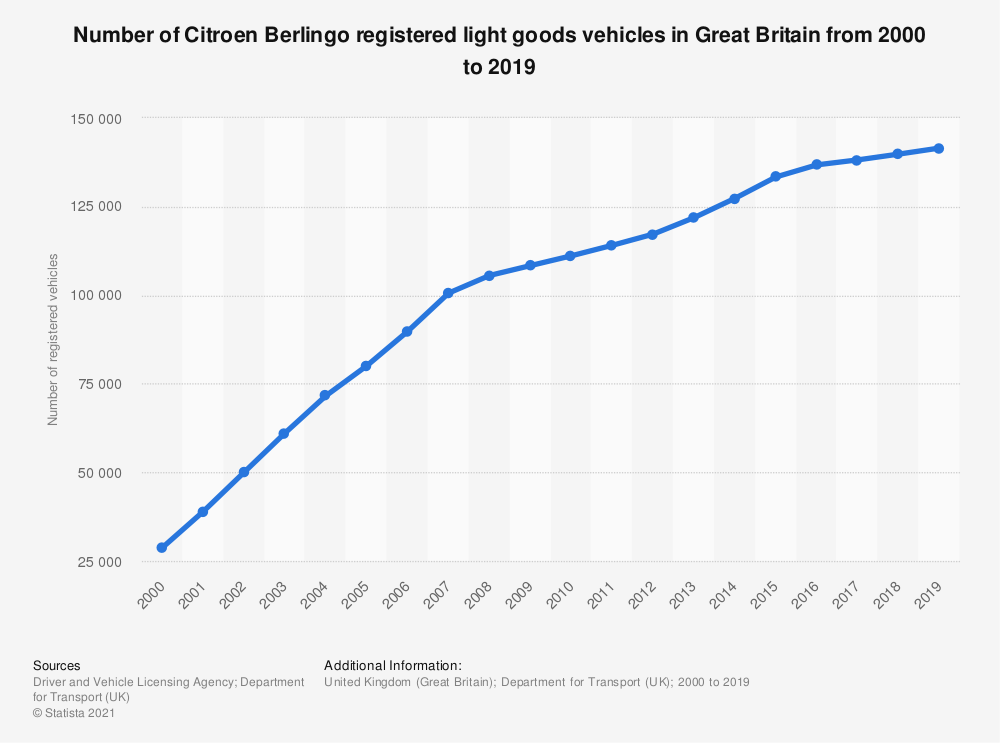 Statistic: Number of Citroen Berlingo registered light goods vehicles in Great Britain from 2000 to 2018 | Statista