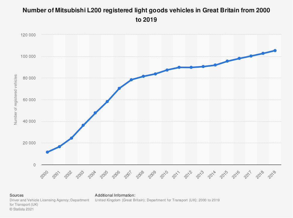 Statistic: Number of Mitsubishi L200 registered light goods vehicles in Great Britain from 2000 to 2019 | Statista