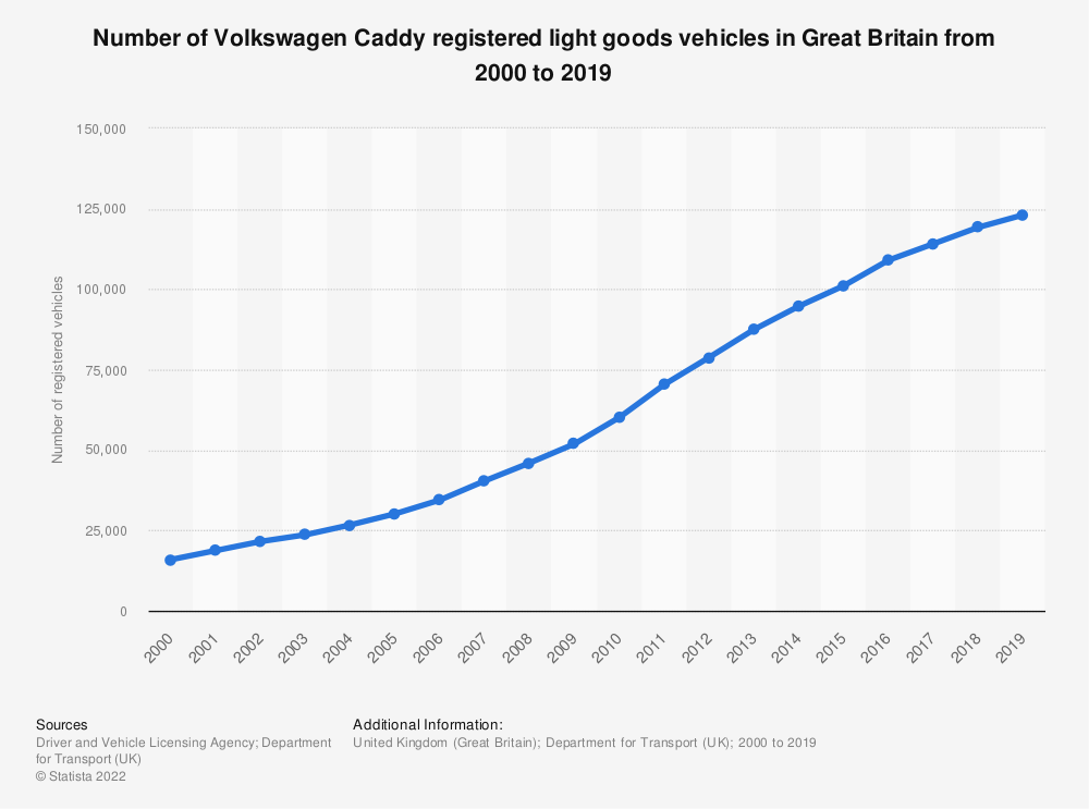 Statistic: Number of Volkswagen Caddy registered light goods vehicles in Great Britain from 2000 to 2019 | Statista