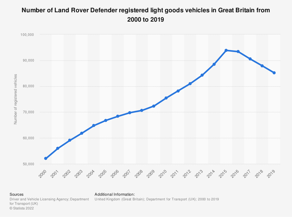 Statistic: Number of Land Rover Defender registered light goods vehicles in Great Britain from 2000 to 2018 | Statista