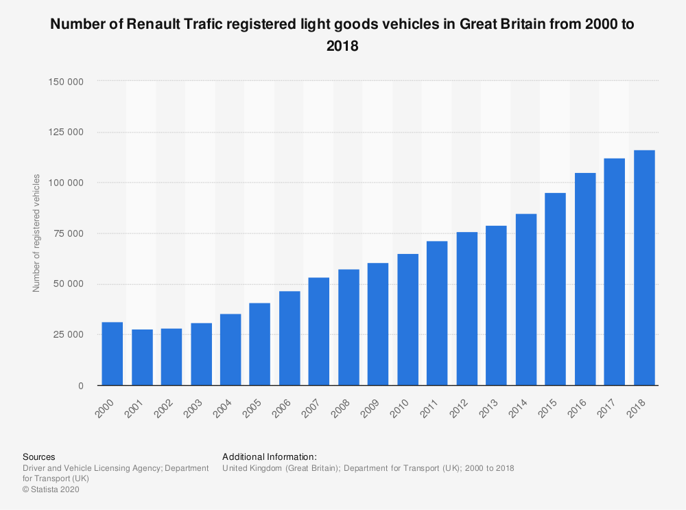 Statistic: Number of Renault Trafic registered light goods vehicles in Great Britain from 2000 to 2018 | Statista