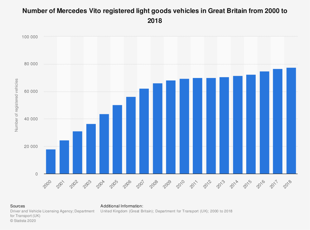 Statistic: Number of Mercedes Vito registered light goods vehicles in Great Britain from 2000 to 2018 | Statista