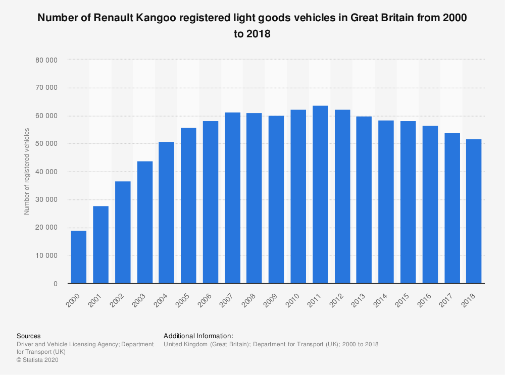 Statistic: Number of Renault Kangoo registered light goods vehicles in Great Britain from 2000 to 2018 | Statista