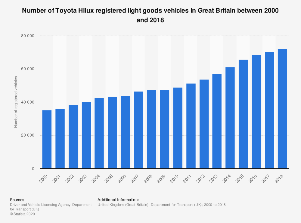 Statistic: Number of Toyota Hilux registered light goods vehicles in Great Britain between 2000 and 2018 | Statista