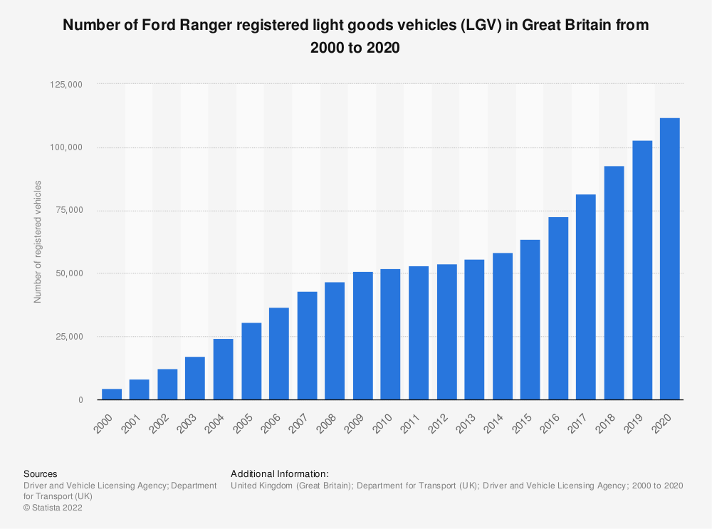Statistic: Number of Ford Ranger registered light goods vehicles in Great Britain from 2000 to 2018 | Statista