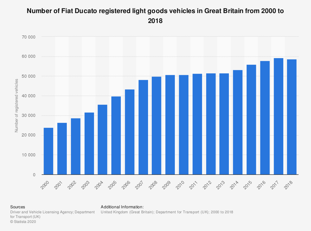 Statistic: Number of Fiat Ducato registered light goods vehicles in Great Britain from 2000 to 2018 | Statista
