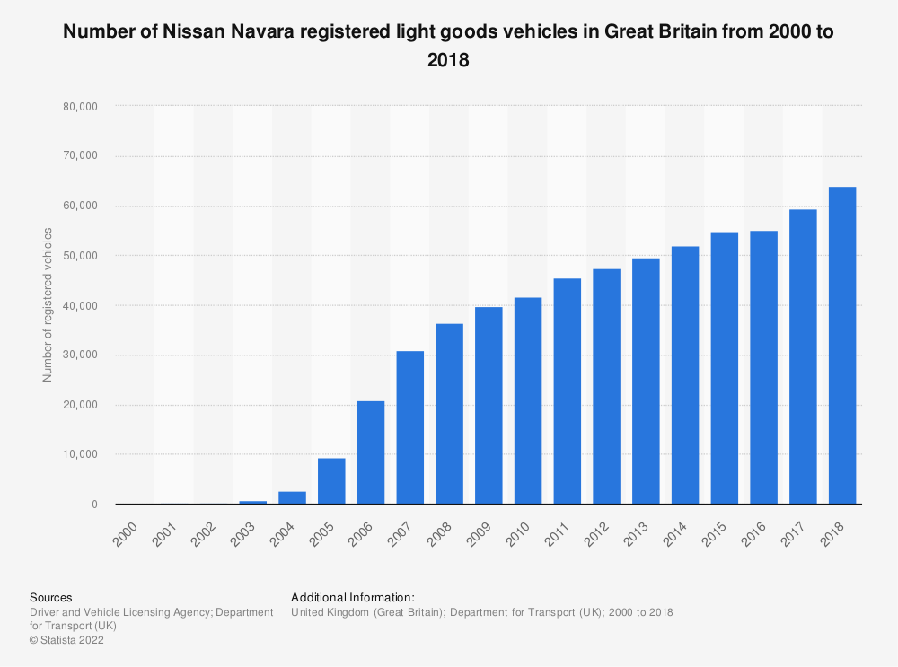 Statistic: Number of Nissan Navara registered light goods vehicles in Great Britain from 2000 to 2018 | Statista