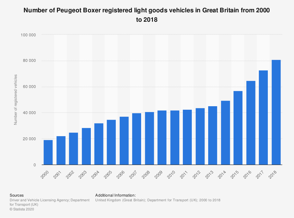Statistic: Number of Peugeot Boxer registered light goods vehicles in Great Britain from 2000 to 2018 | Statista