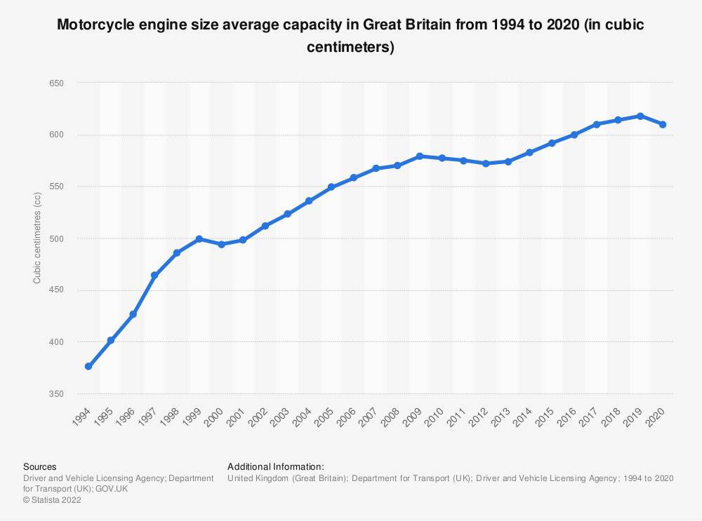 Statistic: Motorcycle engine size average capacity in Great Britain from 1994 to 2018 (in cubic centimeters) | Statista