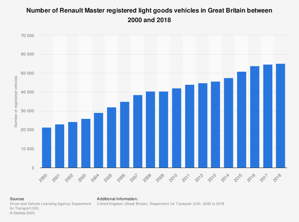 Statistic: Number of Renault Master registered light goods vehicles in Great Britain between 2000 and 2018 | Statista