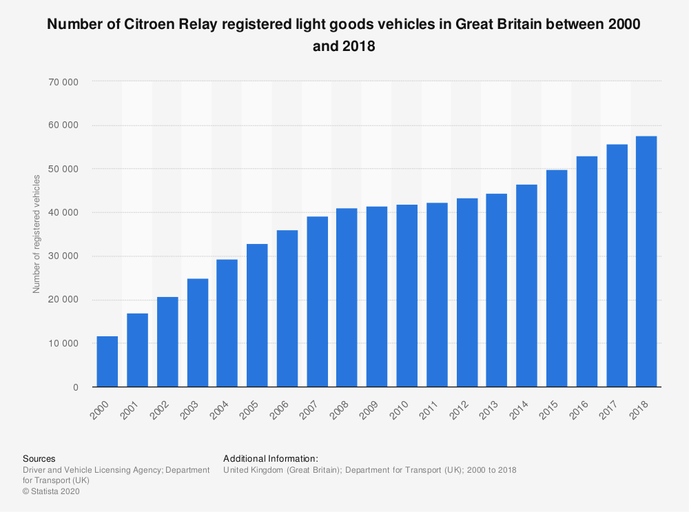 Statistic: Number of Citroen Relay registered light goods vehicles in Great Britain between 2000 and 2018 | Statista