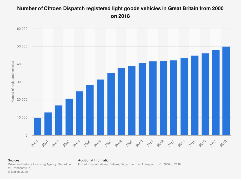 Statistic: Number of Citroen Dispatch registered light goods vehicles in Great Britain from 2000 on 2018 | Statista