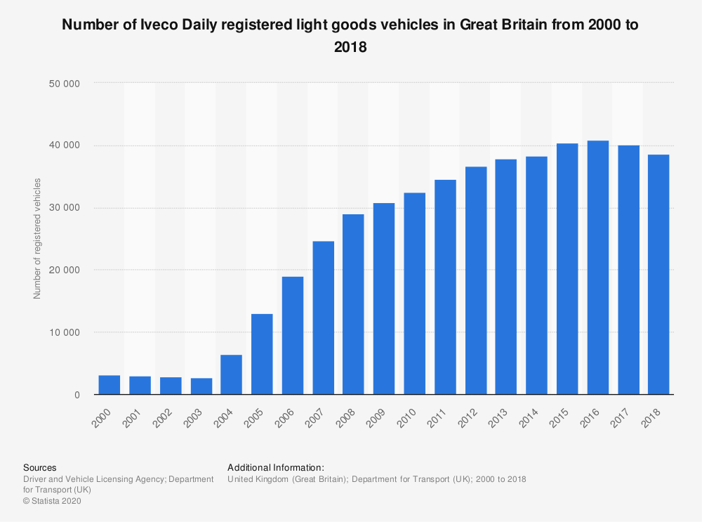 Statistic: Number of Iveco Daily registered light goods vehicles in Great Britain from 2000 to 2018 | Statista