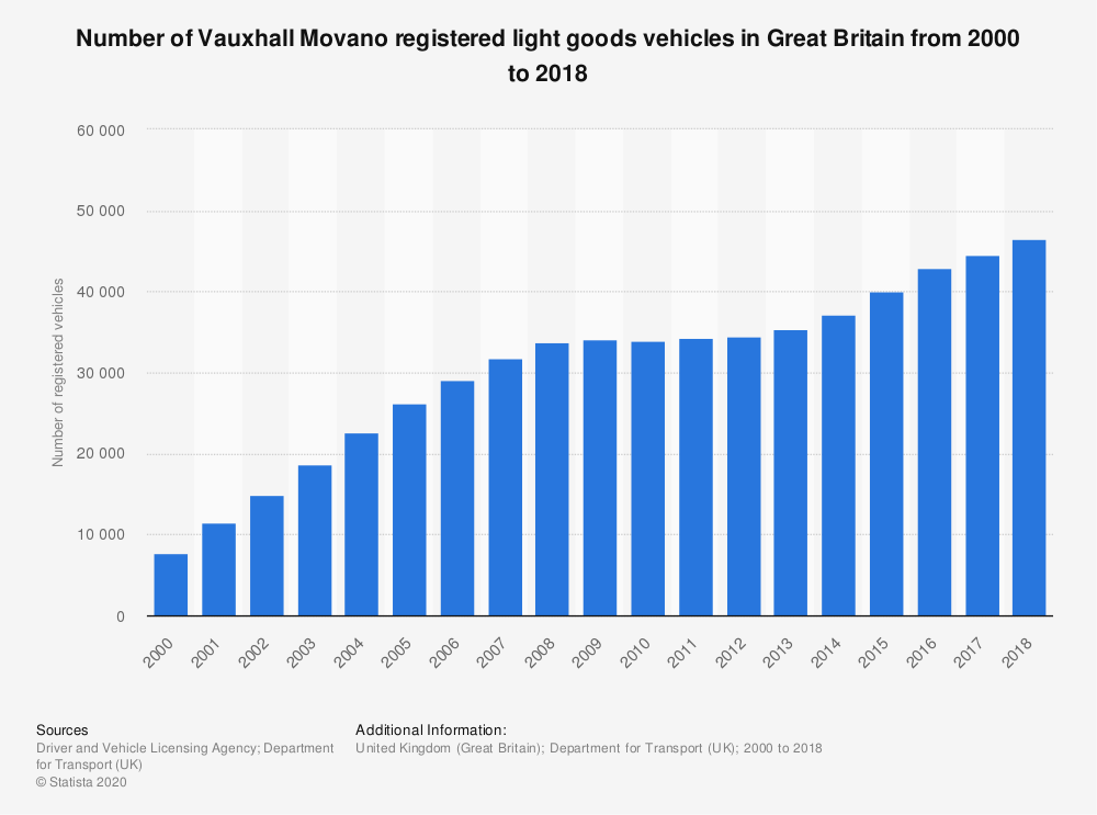 Statistic: Number of Vauxhall Movano registered light goods vehicles in Great Britain from 2000 to 2018   Statista
