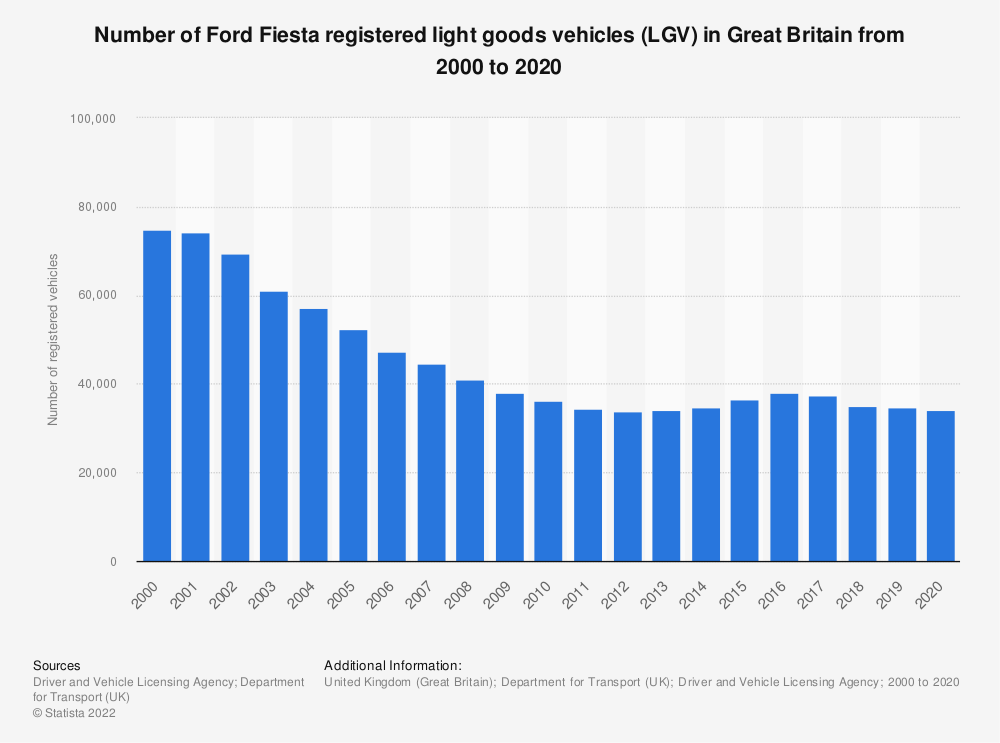 Statistic: Number of Ford Fiesta registered light goods vehicles in Great Britain from 2000 to 2018 | Statista