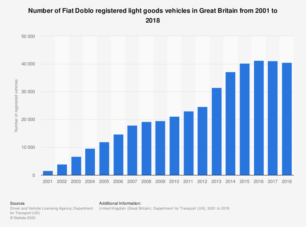 Statistic: Number of Fiat Doblo registered light goods vehicles in Great Britain from 2001 to 2018 | Statista