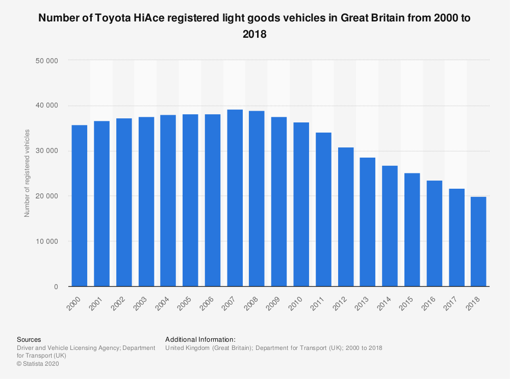 Statistic: Number of Toyota HiAce registered light goods vehicles in Great Britain from 2000 to 2018 | Statista