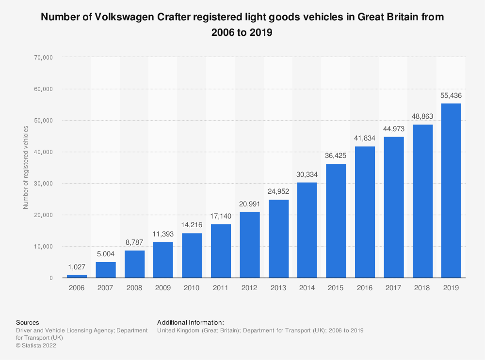 Statistic: Number of Volkswagen Crafter registered light goods vehicles in Great Britain from 2006 to 2018 | Statista