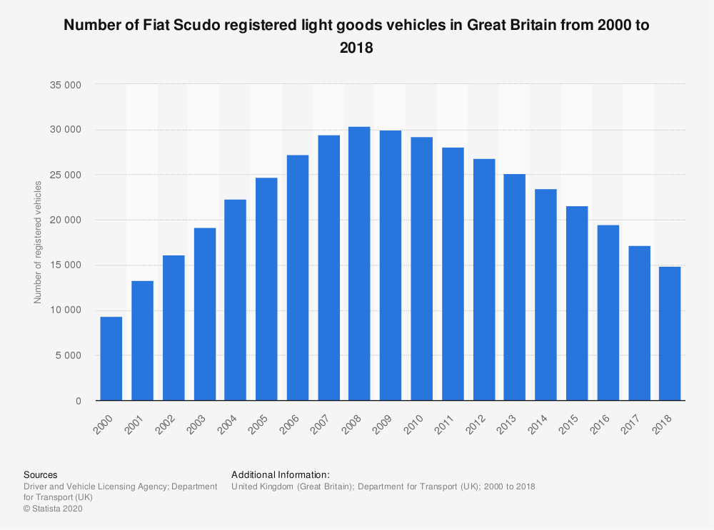 Statistic: Number of Fiat Scudo registered light goods vehicles in Great Britain from 2000 to 2018   Statista