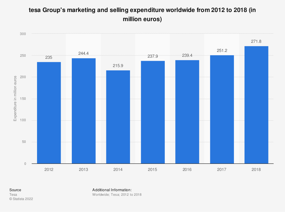 Statistic: tesa Group's marketing and selling expenditure worldwide from 2012 to 2018 (in million euros) | Statista