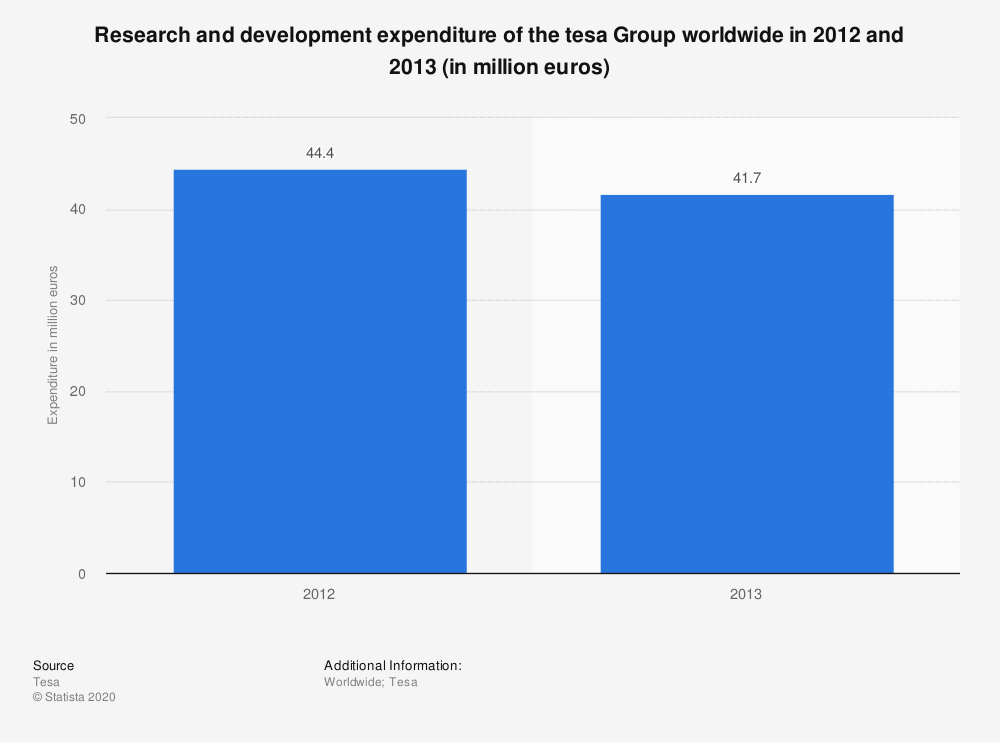 Statistic: Research and development expenditure of the tesa Group worldwide in 2012 and 2013 (in million euros) | Statista