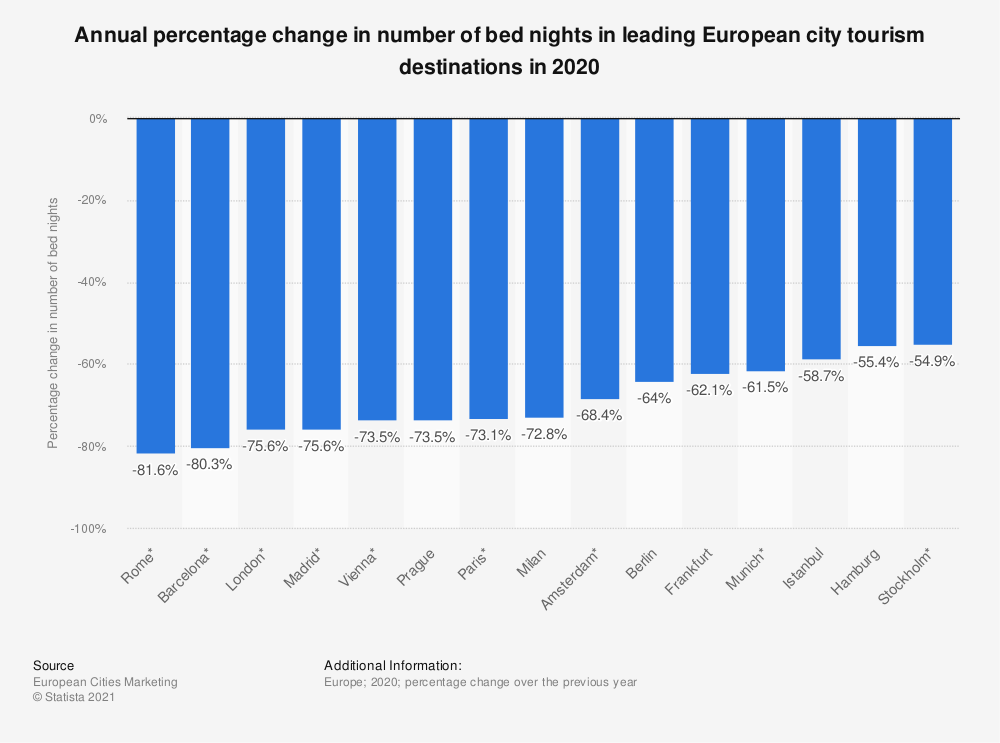 Statistic: Annual change in number of bednights in the leading European city tourism destinations in 2019 | Statista