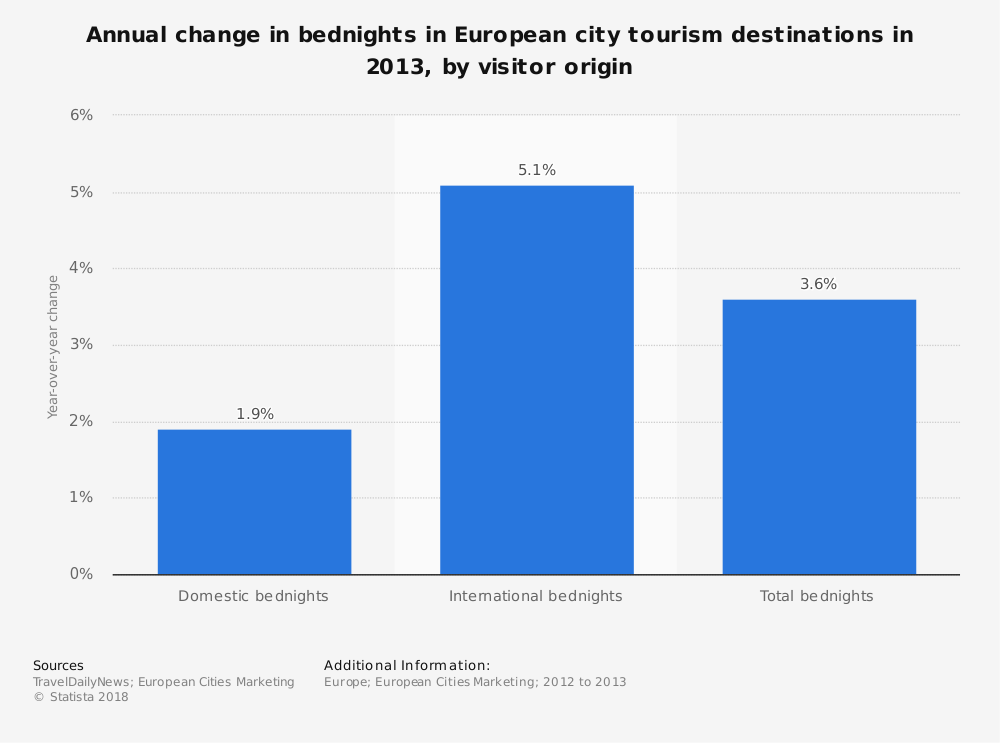 Statistic: Annual change in bednights in European city tourism destinations in 2013, by visitor origin | Statista