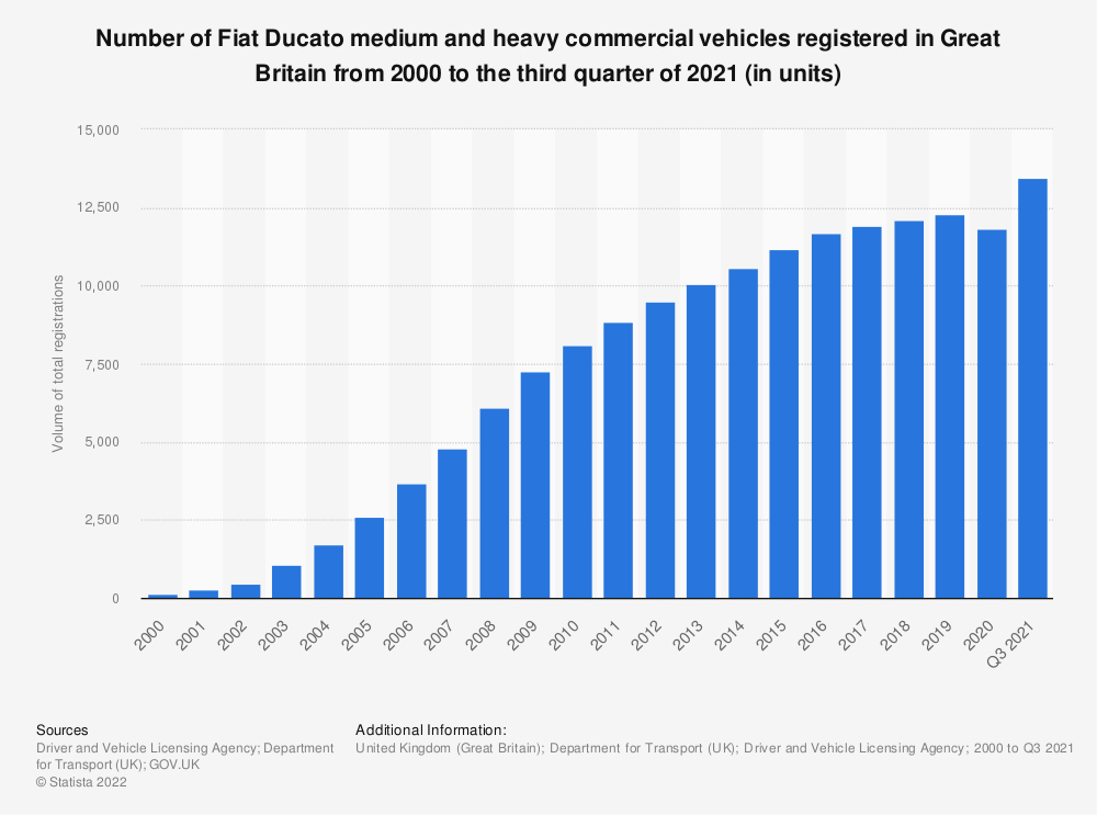 Statistic: Number of Fiat Ducato registered heavy goods vehicles in Great Britain from 2000 to 2018 | Statista