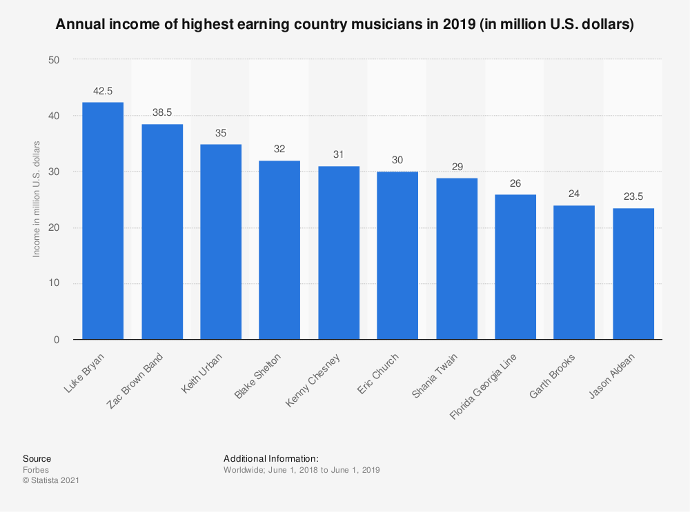 Statistic: Annual income of highest earning country musicians in 2019 (in million U.S. dollars) | Statista