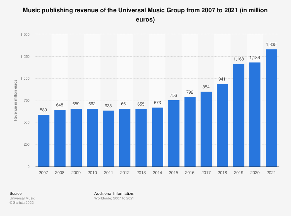 Statistic: Music publishing revenue of the Universal Music Group from 2007 to 2019 (in million euros) | Statista