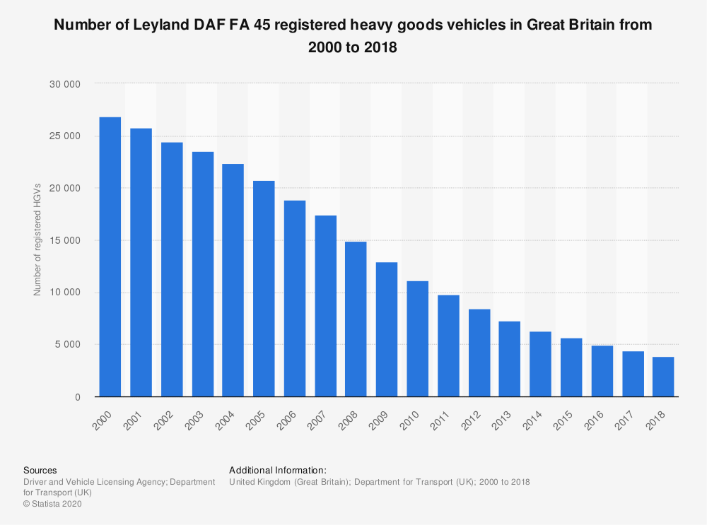 Statistic: Number of Leyland DAF FA 45 registered heavy goods vehicles in Great Britain from 2000 to 2018 | Statista